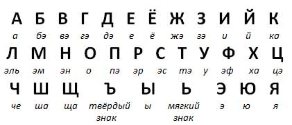 One story about the Russian alphabet (part 2) - Learn ...