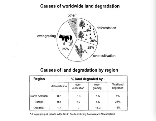 overgrazing and deforestation differ